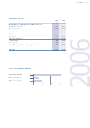 Allianz annual report 2006
