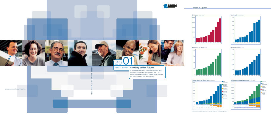 Aegon annual report 2001