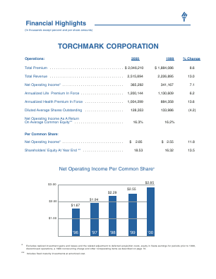 Torchmark Corp annual report 2000